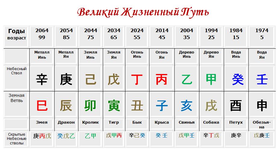 два обучение китайская астрология ба цзы книги работы
