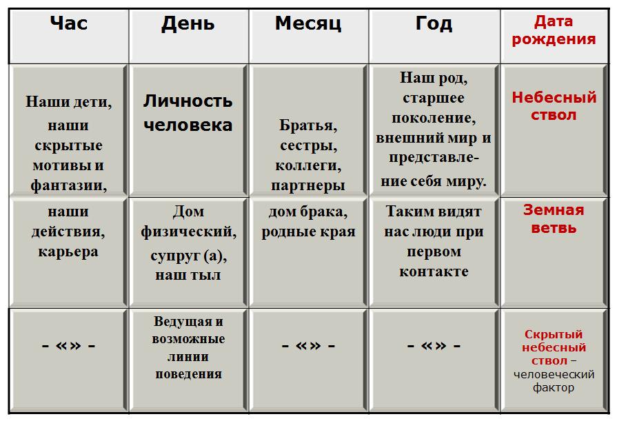 Схема базцы