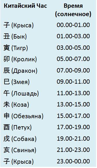12 китайских часов
