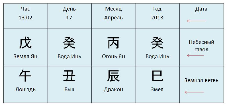 8 иероглифов сегодня