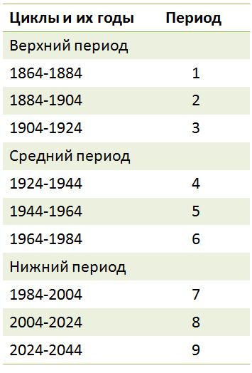 9  периодов